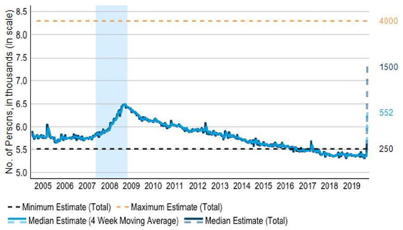 A graph showing initial claims for unemployment insurance in US