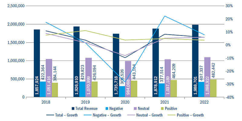Revenue and growthe diagram