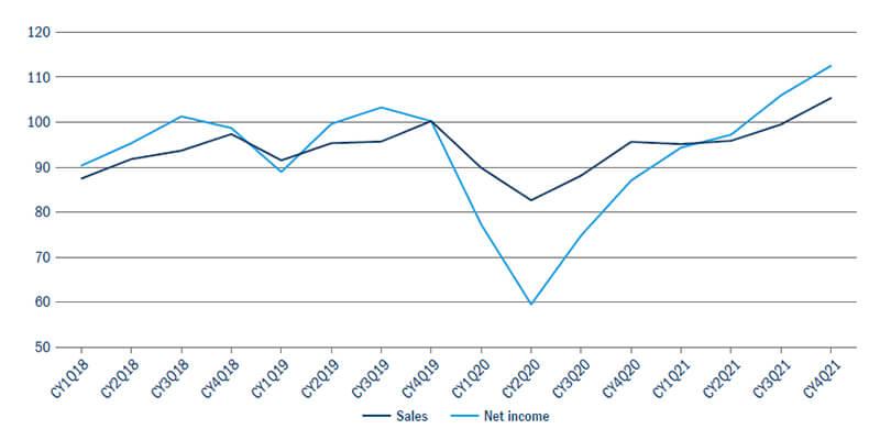 Aggregate quarterly sales and net income figure