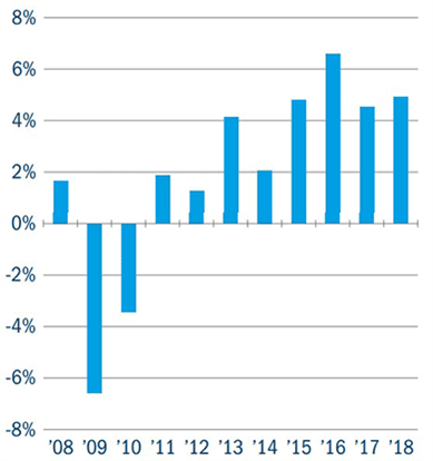 A graph showing Iceland real GDP growth (%)
