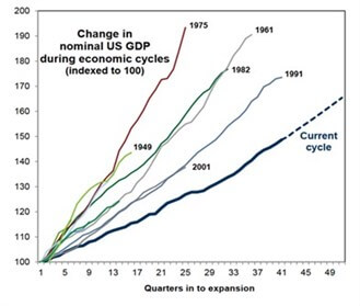 Chart showing change in nominal US GDP during economic cycles